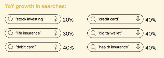 Các từ khoá về đầu tư chứng khoán, bảo hiểm nhân thọ, bảo hiểm sức khoẻ, ví điện tử và credit card đều tăng mạnh